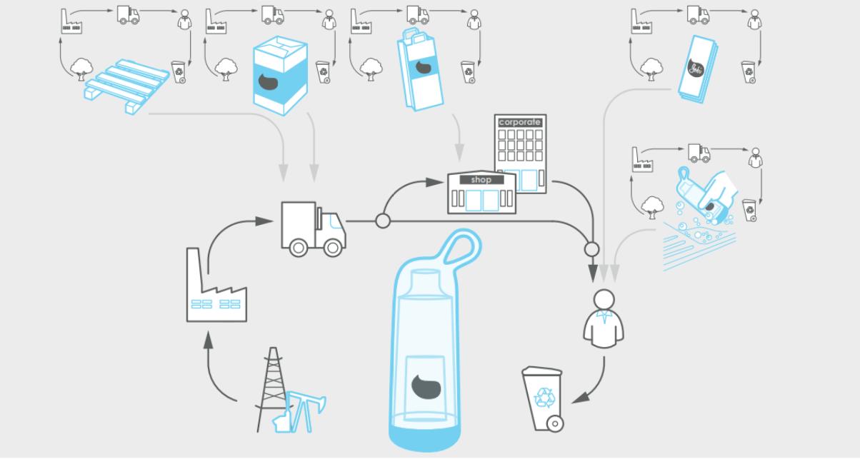 Pourquoi créer des produits en éco-conception préventive ?
