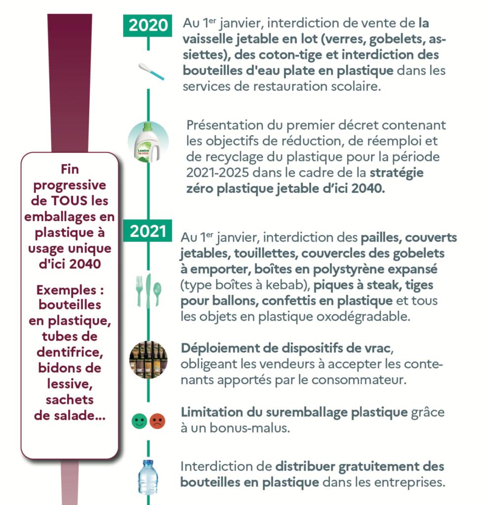 Loi Anti Gaspillage et Economie Circulaire
