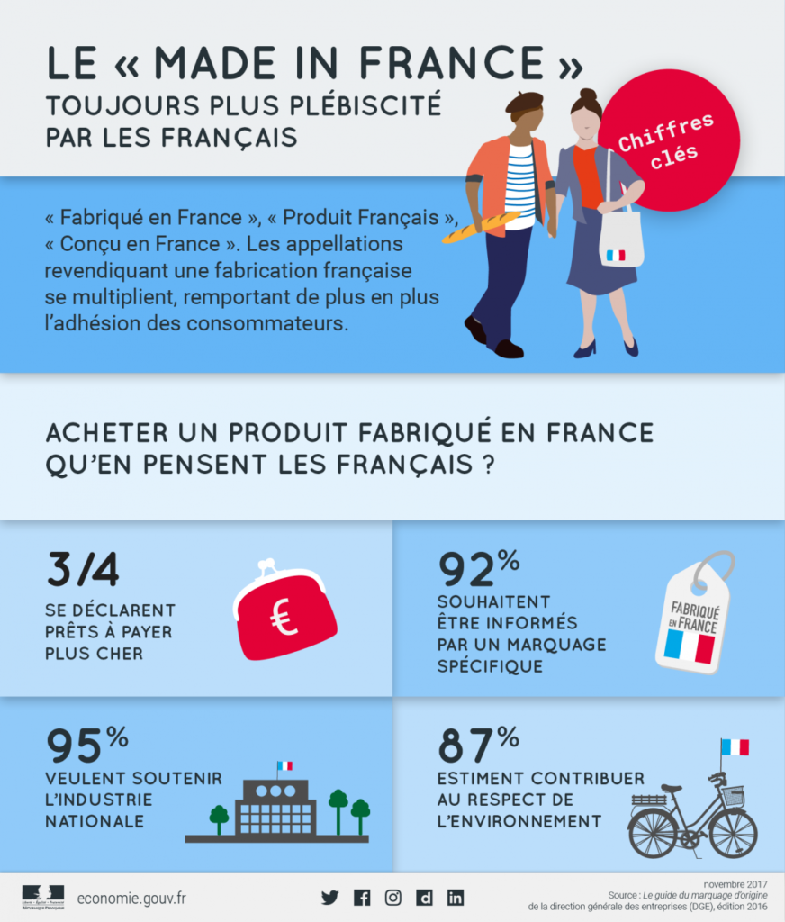 Chiffre du Made in France